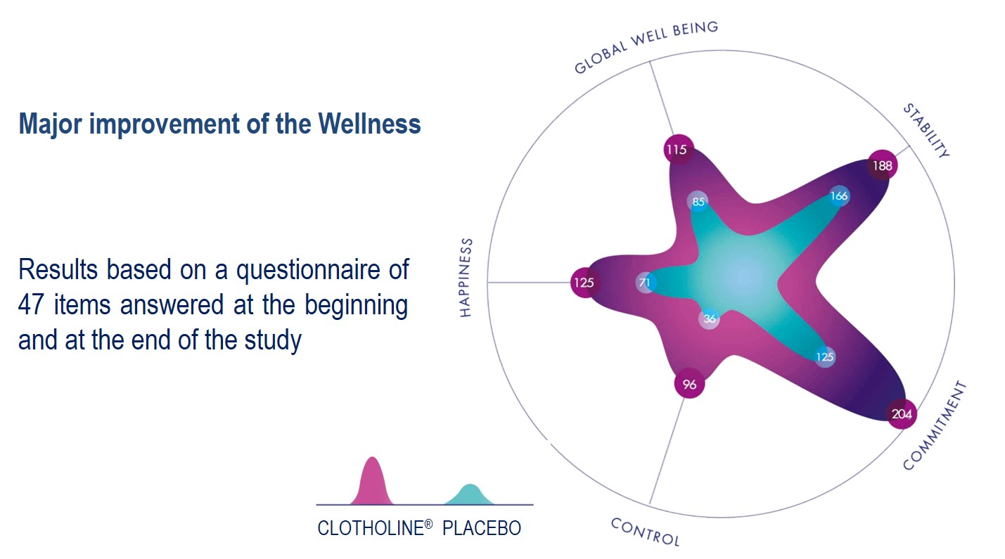 Clotholine Well-being Wellness clinical test results