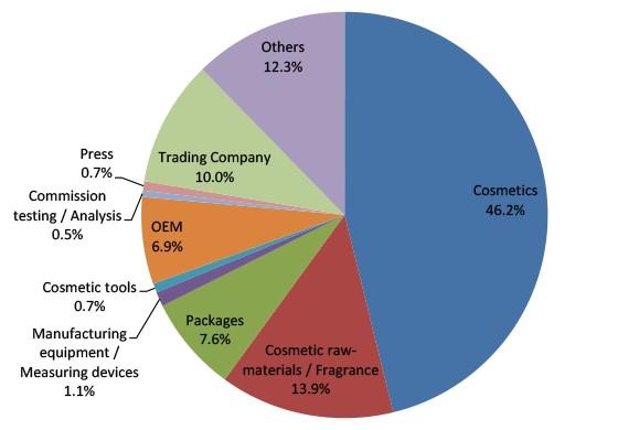 CITE Japan 2015 Statistics